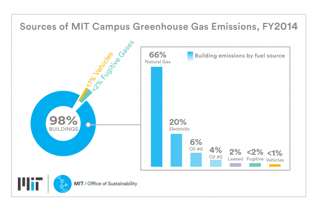Courtesy of MIT Office of Sustainability