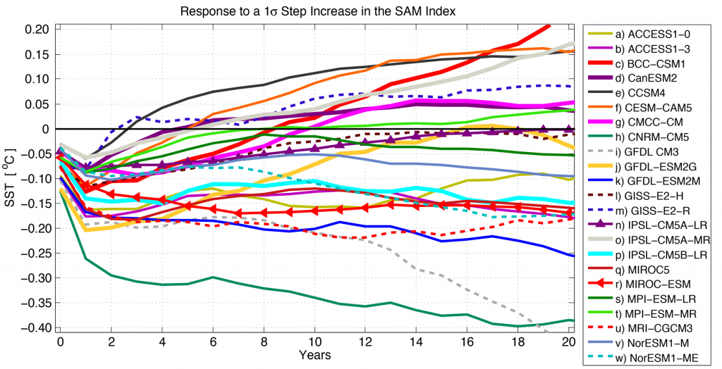 Each model responds differently to a step increase in the westerly winds (SAM Index). Initially, all models experience cooling of their sea surface temperatures (SST), but only some cross over from cooling (below y=0 to warming marked by positive sea surface temperature anomalies). Modified from Kostov et al, 2016.