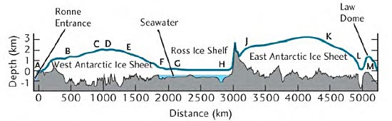 A vertical cross-section through Antarctica shows that the East Antarctic ice sheet is much higher than the West Antarctic ice sheet. (Credit: LIMA/NASA)