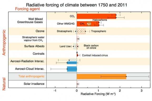 This chart from the Intergovernmental Panel on Climate Change (IPCC) 2011 report shows the relative importance of different factors in driving climate change — through their influence on the atmosphere's radiative forcing, an index of the amount of incoming heat from the sun that is absorbed by the Earth rather than radiated back out into space. Carbon dioxide (top bar) is the greatest factor. The second bar includes methane (CH4), nitrous oxide (N2O), and halocarbons, such as chlorofluorocarbons (CFCs). Other factors have weaker effects. Image from the 2014 Intergovernmental Panel on Climate Change (IPCC) Synythesis Report