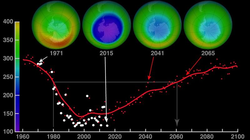 NASA shows how the ozone hole has recovered and how its recovery is expected to continue. (Image: NASA / HTTP://BIT.LY/2YORTD5)