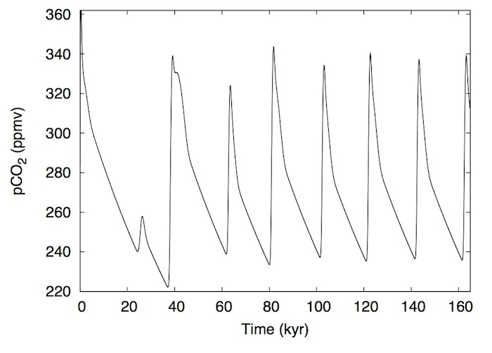 Atmospheric Carbon Dioxide Concentration